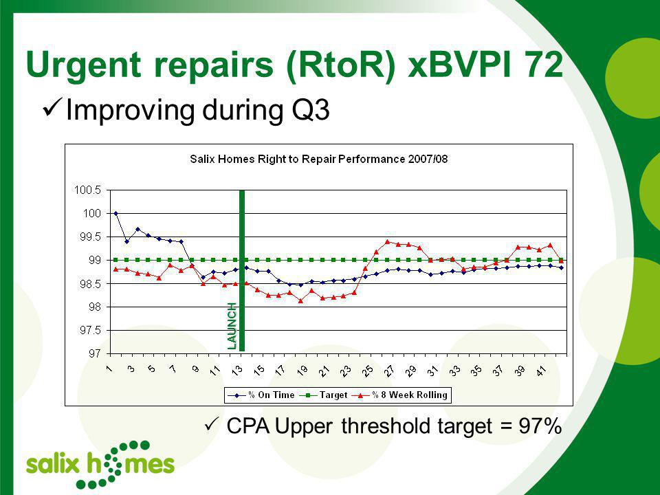 Urgent repairs (RtoR) xBVPI 72 LAUNCH Improving during Q3  CPA Upper threshold target = 97%