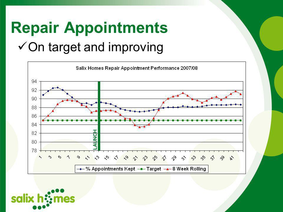 Repair Appointments LAUNCH On target and improving