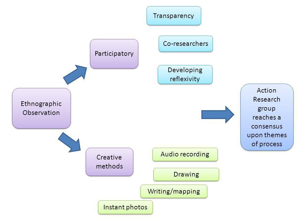 Ethnographic Observation Participatory Creative methods Transparency Co-researchers Writing/mapping Instant photos Developing reflexivity Drawing Audio recording Action Research group reaches a consensus upon themes of process