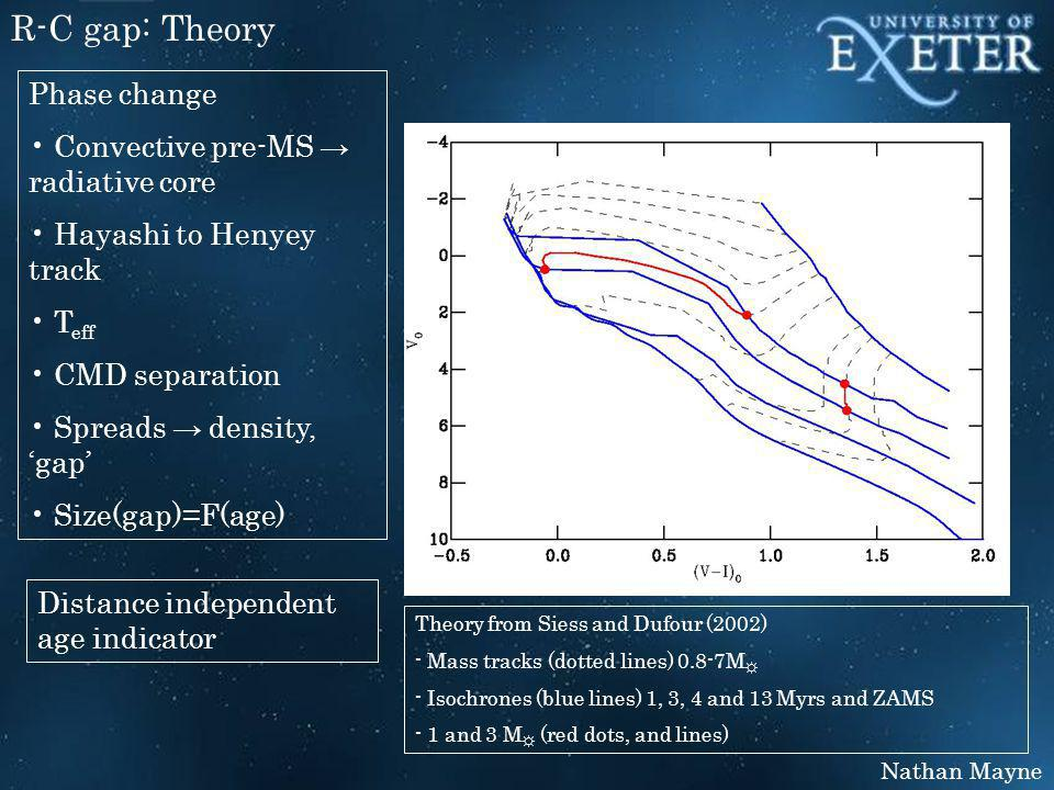 Nathan Mayne R-C gap: Theory Theory from Siess and Dufour (2002) - Mass tracks (dotted lines) 0.8-7M ☼ - Isochrones (blue lines) 1, 3, 4 and 13 Myrs and ZAMS - 1 and 3 M ☼ (red dots, and lines) Phase change Convective pre-MS → radiative core Hayashi to Henyey track T eff CMD separation Spreads → density, 'gap' Size(gap)=F(age) Distance independent age indicator