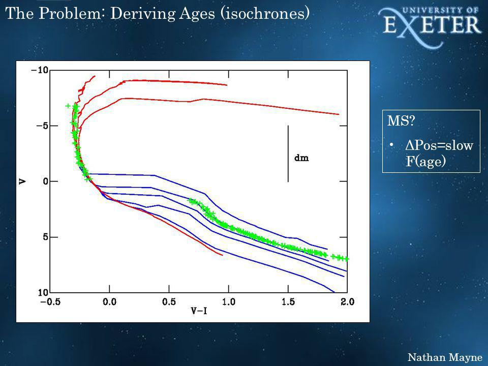 Nathan Mayne The Problem: Deriving Ages (isochrones) MS? ΔPos=slow F(age)