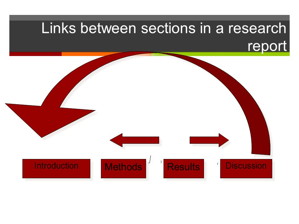 Links between sections in a research report Results Methods Discussion Introduction