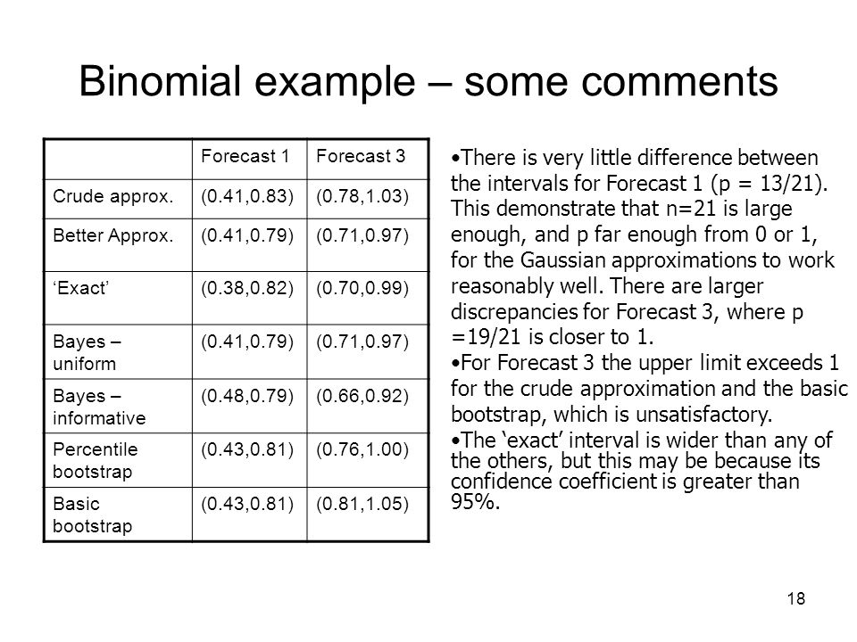 18 Binomial example – some comments Forecast 1Forecast 3 Crude approx.(0.41,0.83)(0.78,1.03) Better Approx.(0.41,0.79)(0.71,0.97) 'Exact'(0.38,0.82)(0.70,0.99) Bayes – uniform (0.41,0.79)(0.71,0.97) Bayes – informative (0.48,0.79)(0.66,0.92) Percentile bootstrap (0.43,0.81)(0.76,1.00) Basic bootstrap (0.43,0.81)(0.81,1.05) There is very little difference between the intervals for Forecast 1 (p = 13/21).