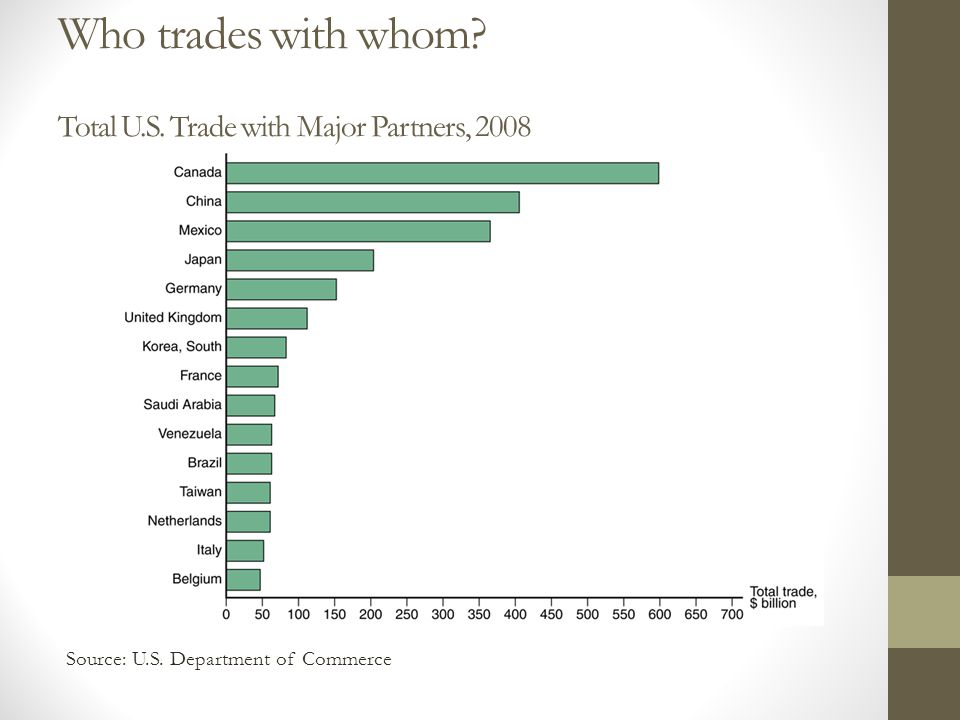 Who trades with whom? Total U.S. Trade with Major Partners, 2008 Source: U.S. Department of Commerce