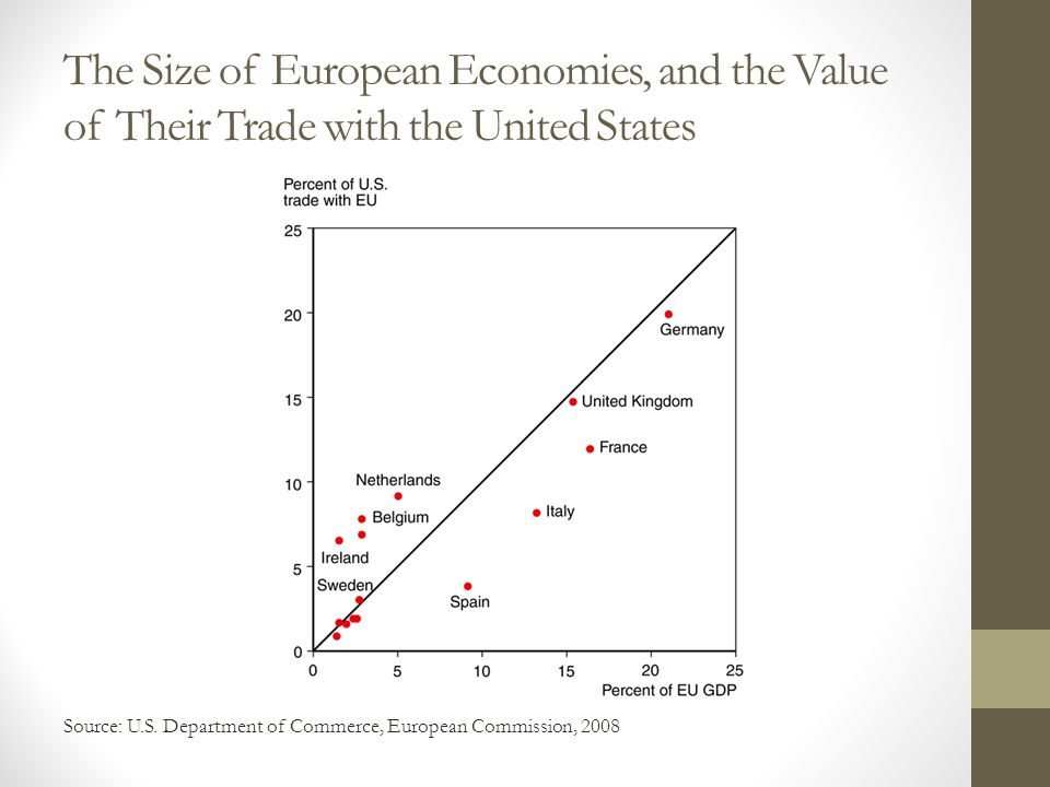 The Size of European Economies, and the Value of Their Trade with the United States Source: U.S. Department of Commerce, European Commission, 2008