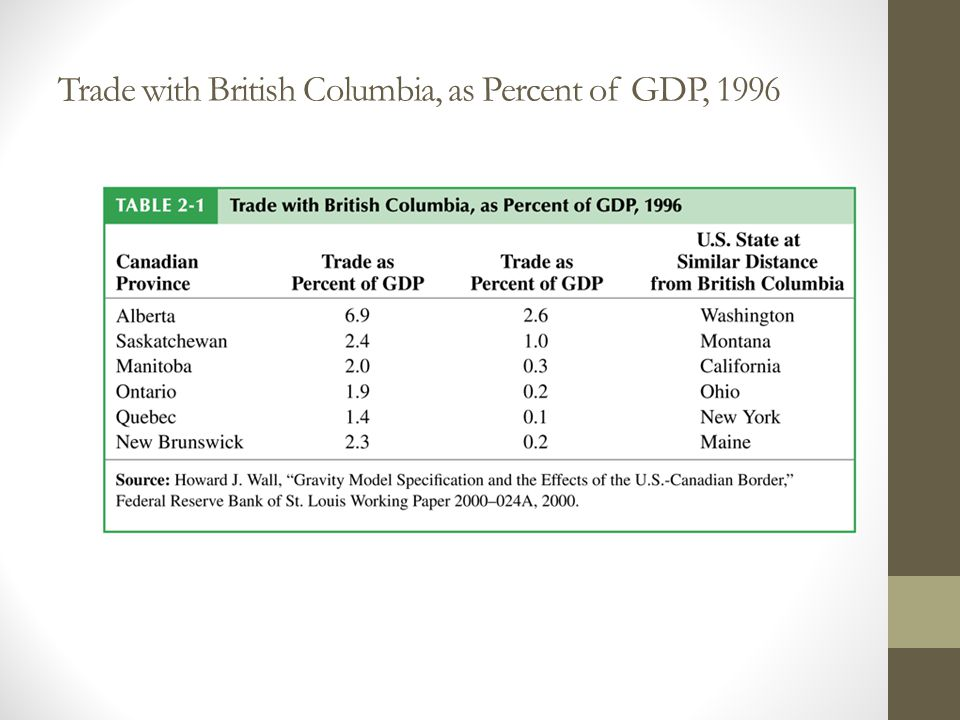 Trade with British Columbia, as Percent of GDP, 1996