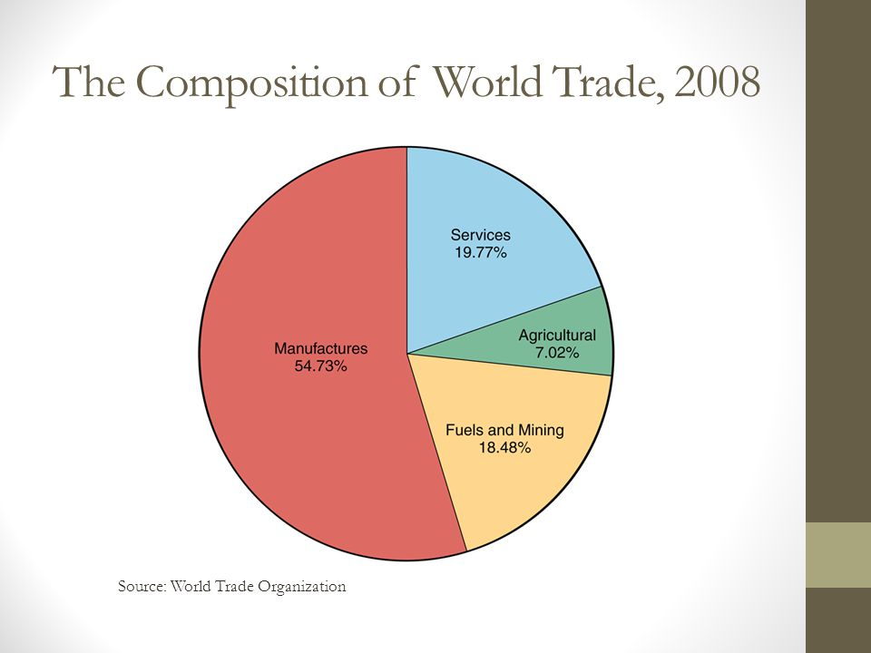The Composition of World Trade, 2008 Source: World Trade Organization