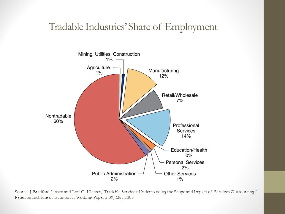 """Tradable Industries' Share of Employment Source: J. Bradford Jensen and Lori G. Kletzer, """"Tradable Services: Understanding the Scope and Impact of Ser"""