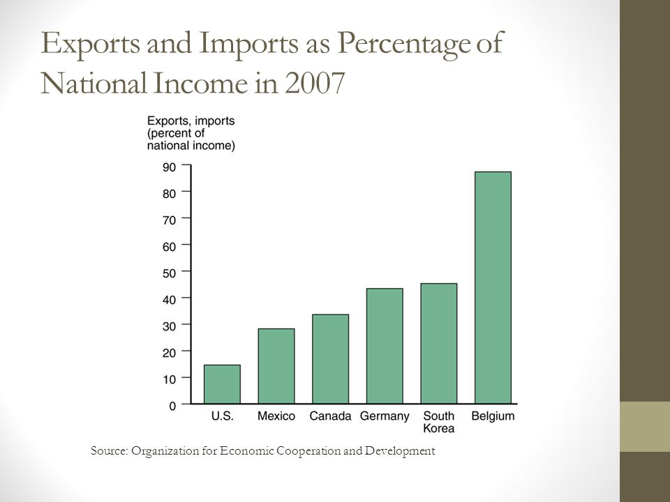Exports and Imports as Percentage of National Income in 2007 Source: Organization for Economic Cooperation and Development