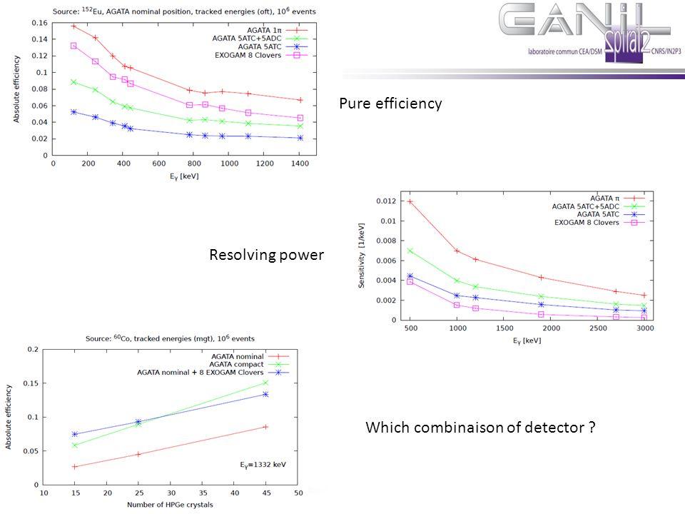 E.Clément Novembre 2011 Pure efficiency Resolving power Which combinaison of detector ?