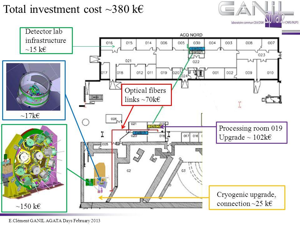 E.Clément Novembre 2011 ~150 k€ ~17k€ Processing room 019 Upgrade ~ 102k€ Detector lab infrastructure ~15 k€ Cryogenic upgrade, connection ~25 k€ Tota