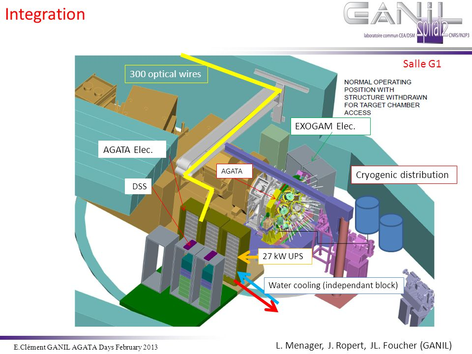 Salle G1 AGATA EXOGAM Elec. AGATA Elec. DSS 300 optical wires Water cooling (independant block) 27 kW UPS L. Menager, J. Ropert, JL. Foucher (GANIL) I