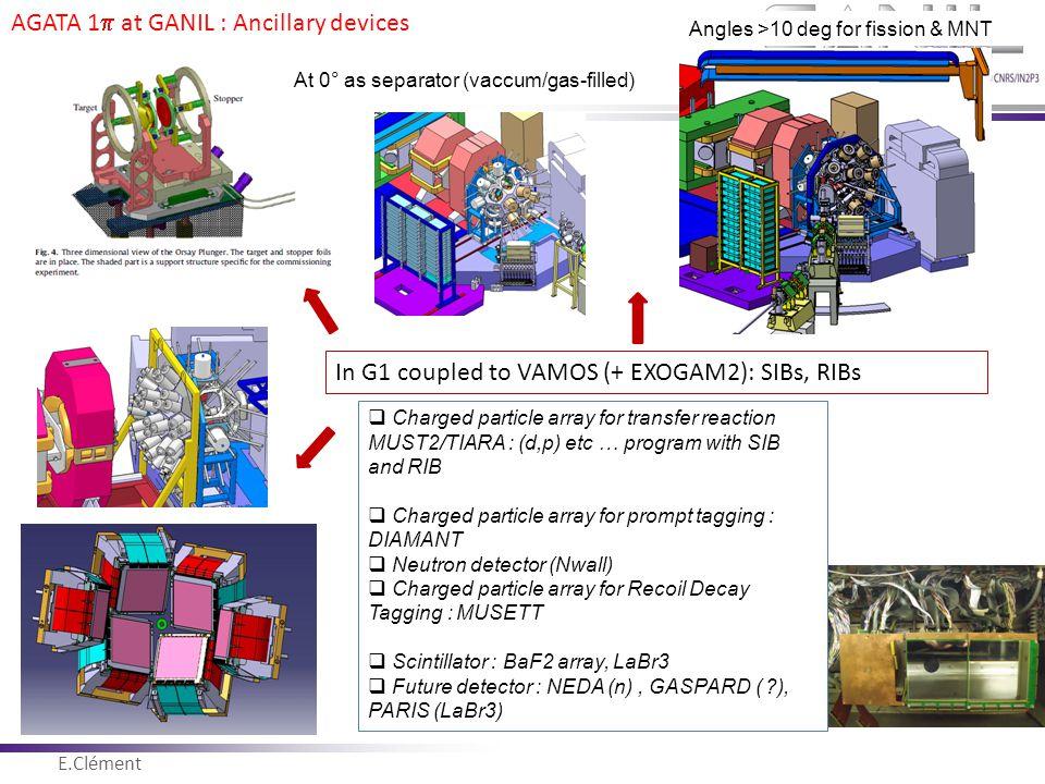 E.Clément Novembre 2011  Charged particle array for transfer reaction MUST2/TIARA : (d,p) etc … program with SIB and RIB  Charged particle array for