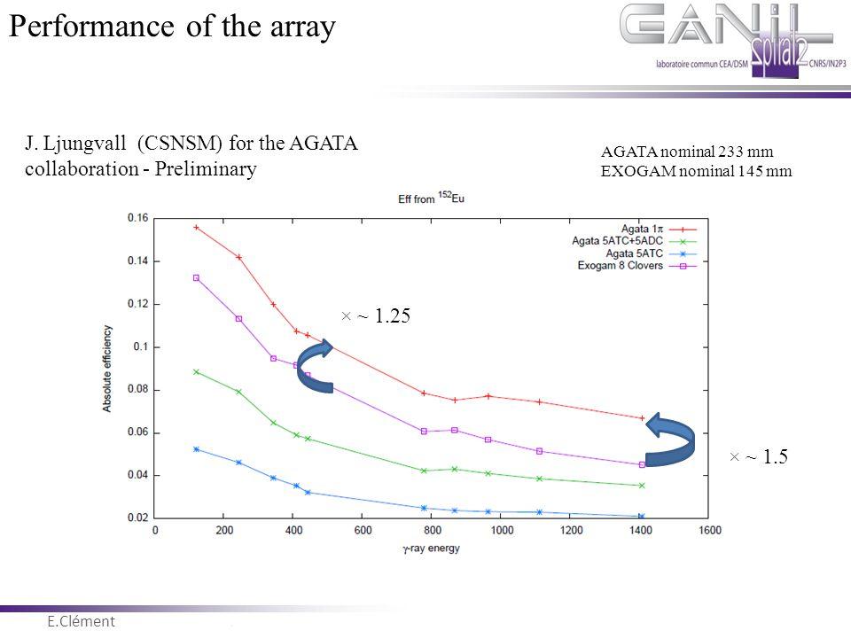 E.Clément Novembre 2011 J. Ljungvall (CSNSM) for the AGATA collaboration - Preliminary × ~ 1.25 × ~ 1.5 AGATA nominal 233 mm EXOGAM nominal 145 mm Per