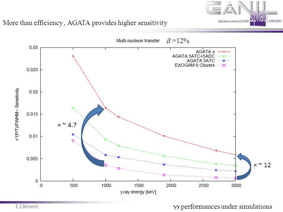 E.Clément Novembre 2011  =12% More than efficiency, AGATA provides higher sensitivity × ~ 4.7 × ~ 12  performances under simulations