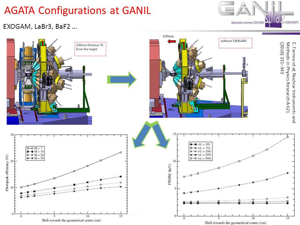 E.Clément Novembre 2011 E.Clément GANIL Scientific Council February 2013 EXOGAM, LaBr3, BaF2 … AGATA Configurations at GANIL E. Farnea et al, Nuclear