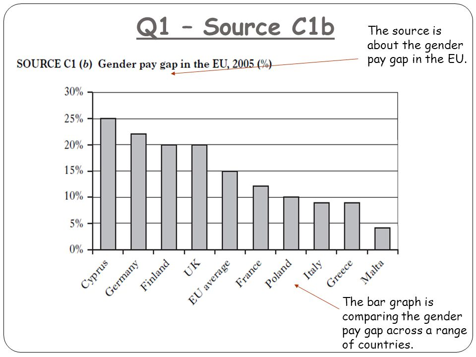 Q1 – Source C1b The bar graph is comparing the gender pay gap across a range of countries.