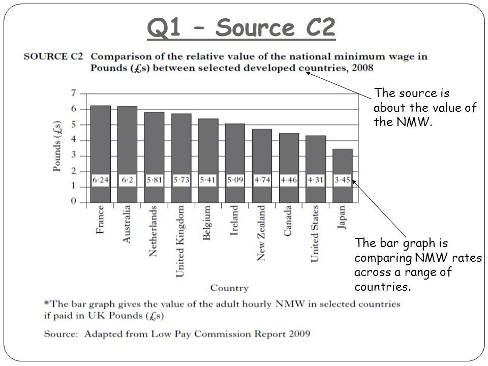 Q1 – Source C2 The source is about the value of the NMW. The bar graph is comparing NMW rates across a range of countries.