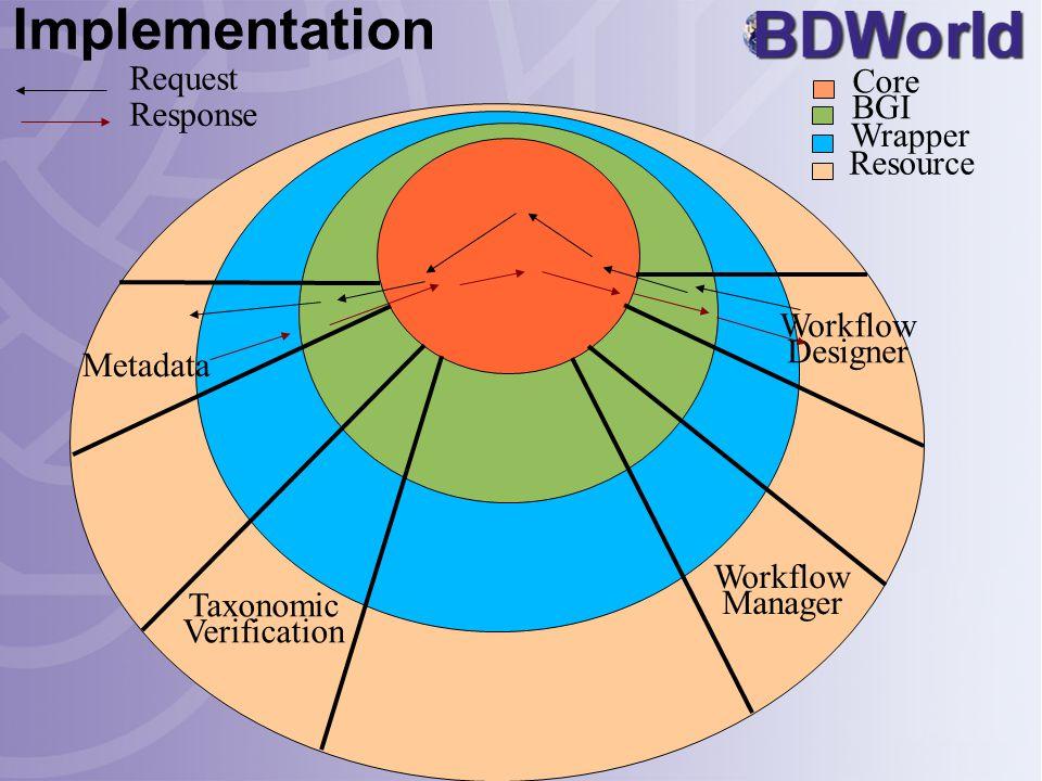 Implementation Metadata Workflow Designer Workflow Manager Taxonomic Verification Resource Wrapper BGI Core Request Response