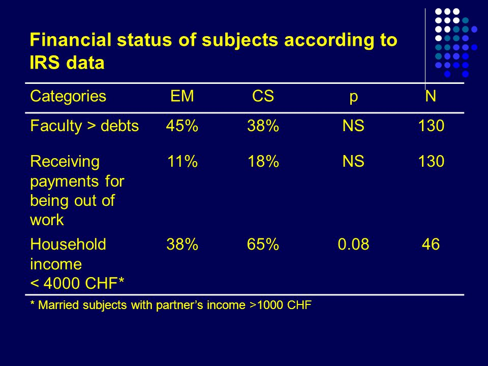 Financial status of subjects according to IRS data CategoriesEMCSpN Faculty > debts45%38%NS130 Receiving payments for being out of work 11%18%NS130 Household income < 4000 CHF* 38%65%0.0846 * Married subjects with partner's income >1000 CHF