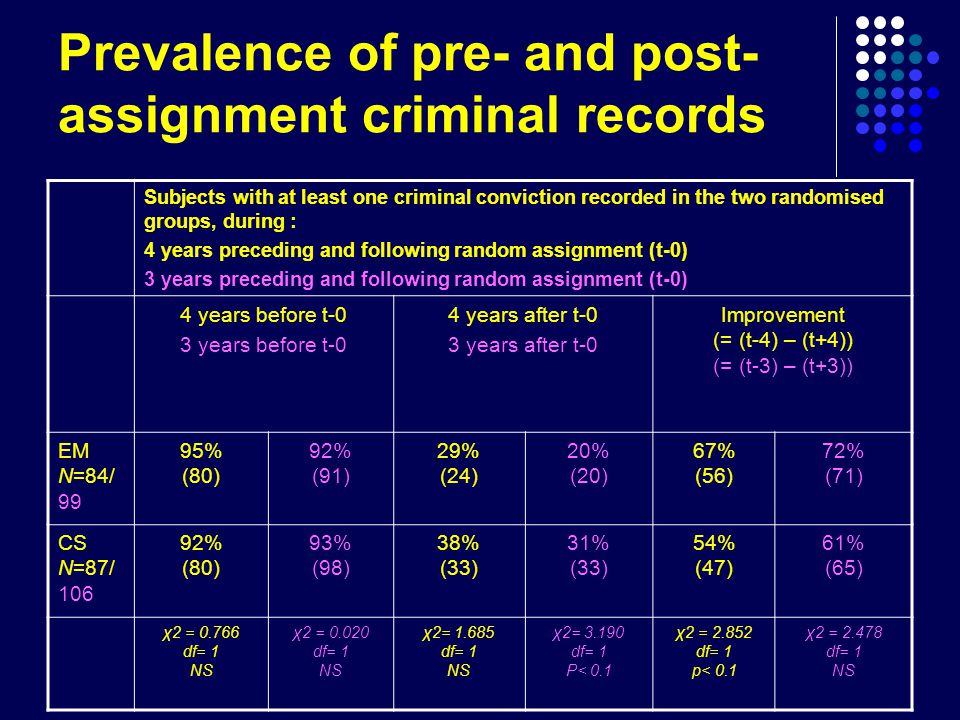 Prevalence of pre- and post- assignment criminal records Subjects with at least one criminal conviction recorded in the two randomised groups, during : 4 years preceding and following random assignment (t-0) 3 years preceding and following random assignment (t-0) 4 years before t-0 3 years before t-0 4 years after t-0 3 years after t-0 Improvement (= (t-4) – (t+4)) (= (t-3) – (t+3)) EM N=84/ 99 95% (80) 92% (91) 29% (24) 20% (20) 67% (56) 72% (71) CS N=87/ % (80) 93% (98) 38% (33) 31% (33) 54% (47) 61% (65) χ2 = df= 1 NS χ2 = df= 1 NS χ2= df= 1 NS χ2= df= 1 P< 0.1 χ2 = df= 1 p< 0.1 χ2 = df= 1 NS