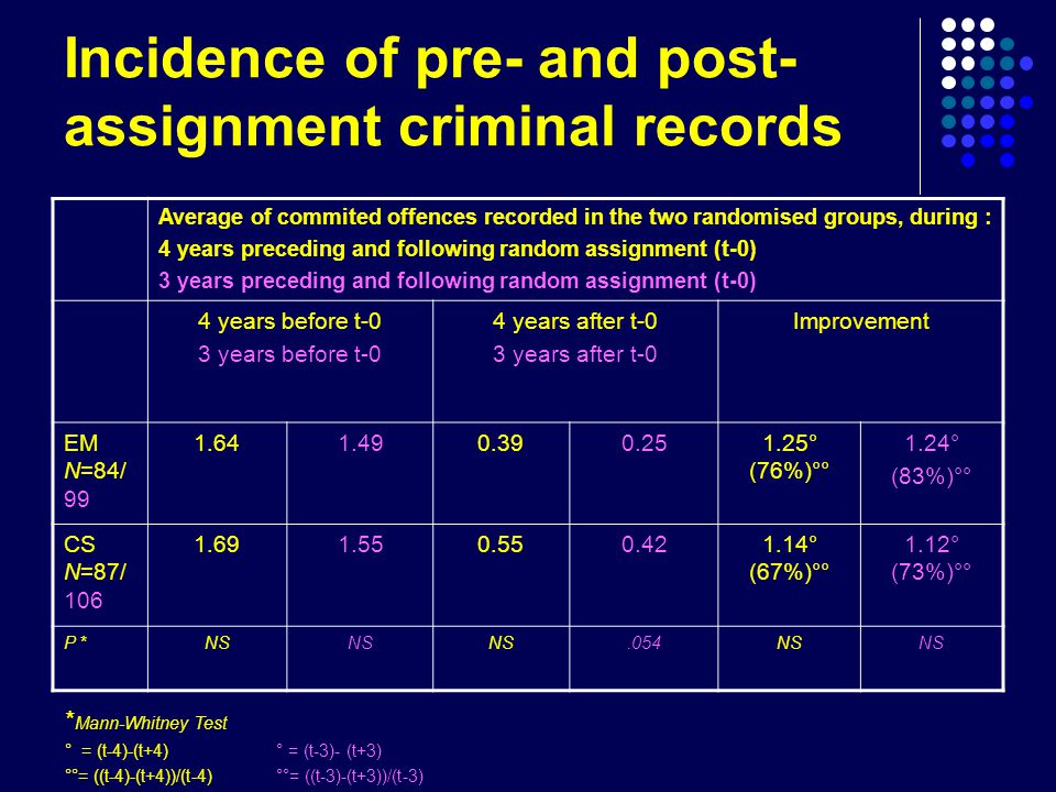 Incidence of pre- and post- assignment criminal records Average of commited offences recorded in the two randomised groups, during : 4 years preceding and following random assignment (t-0) 3 years preceding and following random assignment (t-0) 4 years before t-0 3 years before t-0 4 years after t-0 3 years after t-0 Improvement EM N=84/ ° (76%)°° 1.24° (83%)°° CS N=87/ ° (67%)°° 1.12° (73%)°° P *NS.054NS * Mann-Whitney Test ° = (t-4)-(t+4) ° = (t-3)- (t+3) °°= ((t-4)-(t+4))/(t-4)°°= ((t-3)-(t+3))/(t-3)