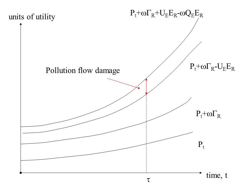time, t units of utility PtPt  P t +  R Pollution flow damage P t +  R -U E E R P t +  R +U E E R -  Q E E R