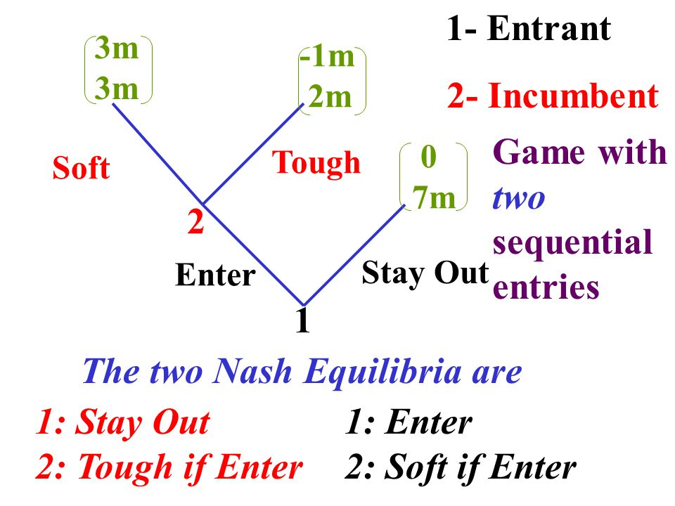 1 2 Enter Stay Out Tough Soft 3m -1m 2m 0 7m 1- Entrant 2- Incumbent 1: Stay Out 2: Tough if Enter 1: Enter 2: Soft if Enter The two Nash Equilibria are Game with two hundred sequential entries