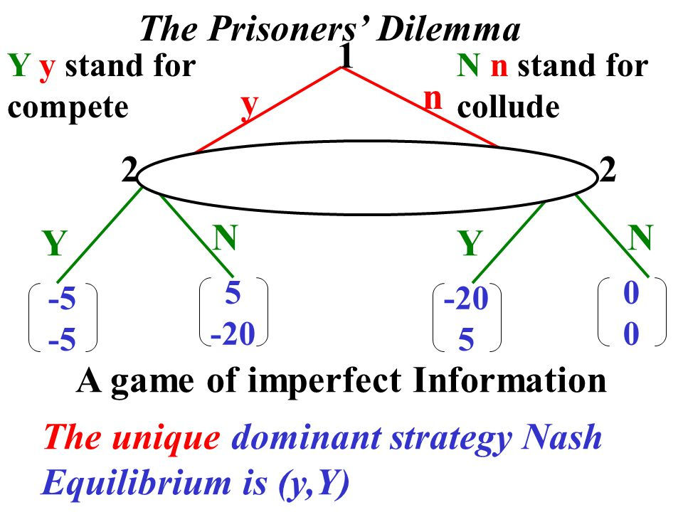 5 -20 -5 y n Y N 0000 Y N -20 5 1 22 The Prisoners' Dilemma A game of Perfect Information The only play at a Nash Equilibrium is (y, Y)