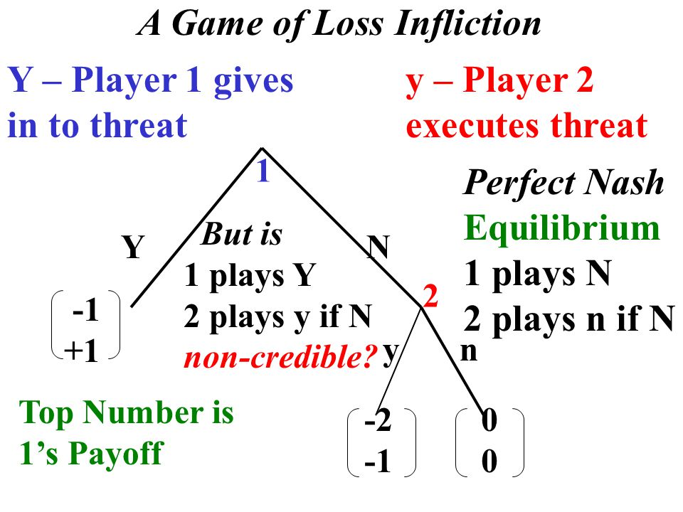 1 2 +1 -2 0 Y N y n Top Number is 1's Payoff A Game of Loss Infliction Y – Player 1 gives in to threat y – Player 2 executes threat Perfect Nash Equilibrium 1 plays N 2 plays n if N But is 1 plays Y 2 plays y if N non-credible