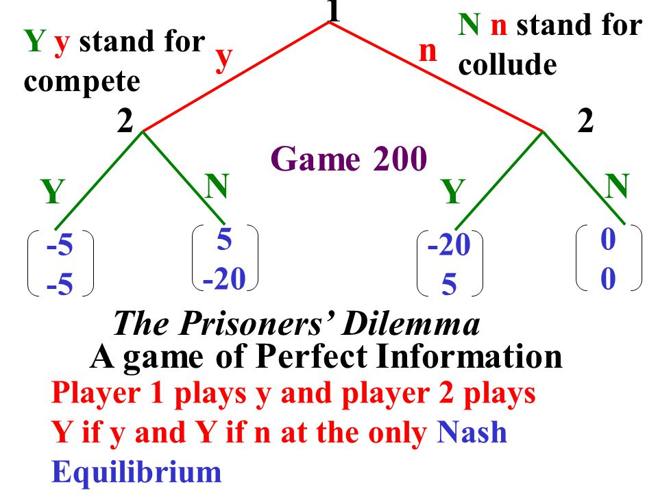 Finite Sequence of Entry Games