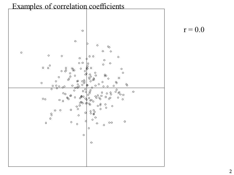 © 2005 Robert Coe, University of Durham 2 r = 0.0 Examples of correlation coefficients