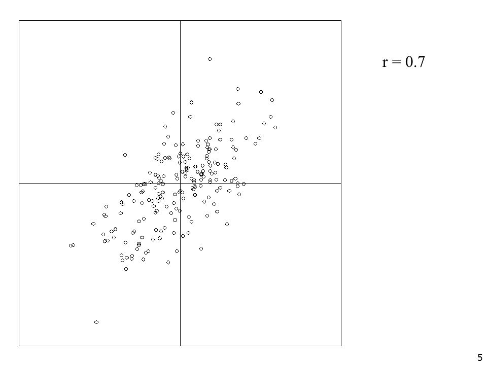© 2005 Robert Coe, University of Durham 25 Two subgroups with different means Students with high SES tend to get higher test scores.