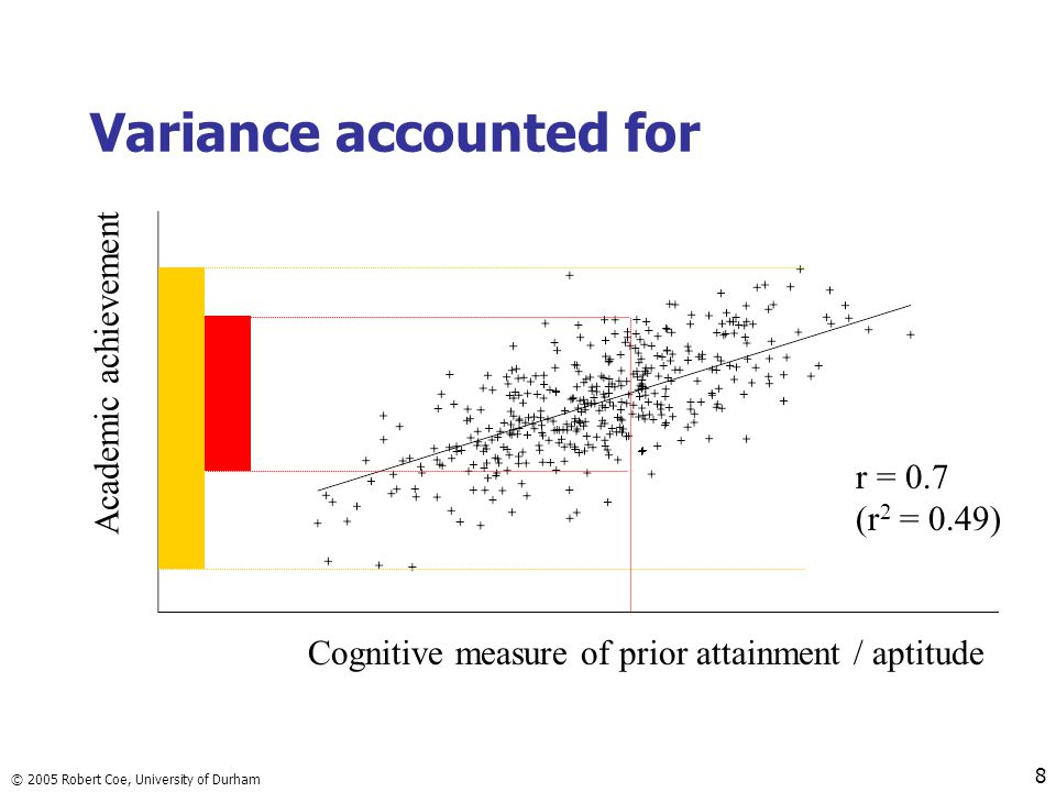 © 2005 Robert Coe, University of Durham 8 Variance accounted for Cognitive measure of prior attainment / aptitude Academic achievement r = 0.7 (r 2 = 0.49)