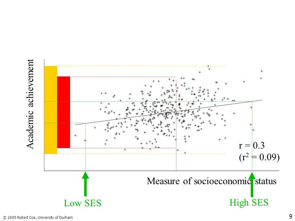 © 2005 Robert Coe, University of Durham 9 Measure of socioeconomic status r = 0.3 (r 2 = 0.09) Academic achievement High SES Low SES