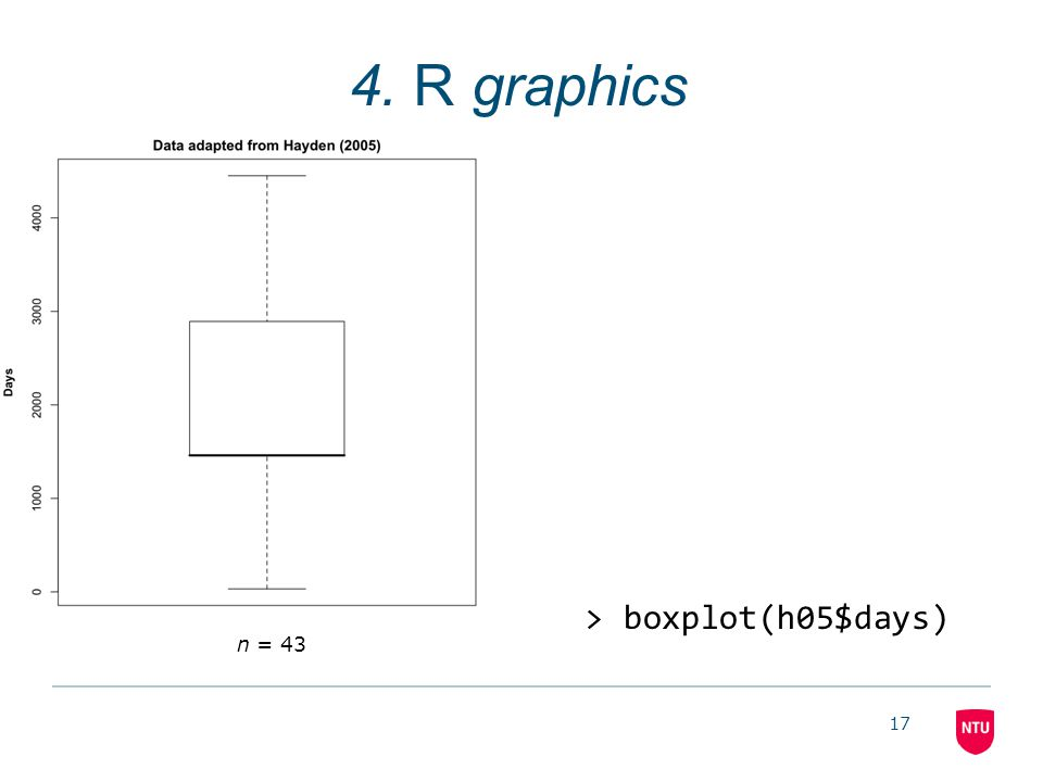 17 4. R graphics n = 43 > boxplot(h05$days)