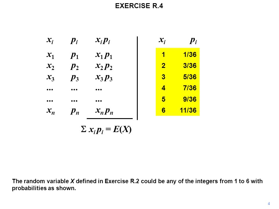 EXERCISE R.4 The random variable X defined in Exercise R.2 could be any of the integers from 1 to 6 with probabilities as shown.