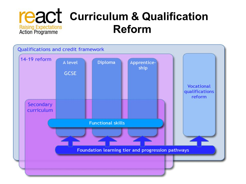 C Curriculum & Qualification Reform