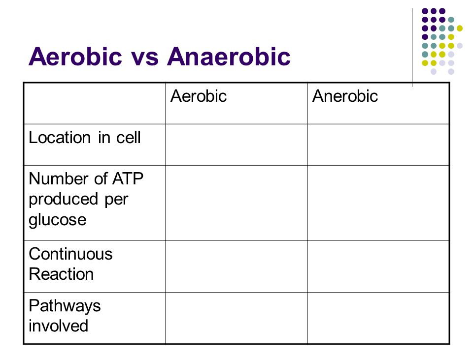 Aerobic vs Anaerobic AerobicAnerobic Location in cell Number of ATP produced per glucose Continuous Reaction Pathways involved
