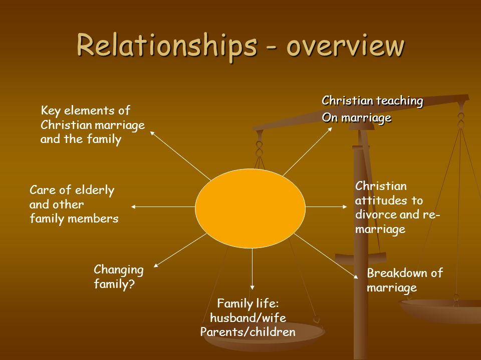 Relationships - overview Christian teaching On marriage Christian attitudes to divorce and re- marriage Breakdown of marriage Family life: husband/wif