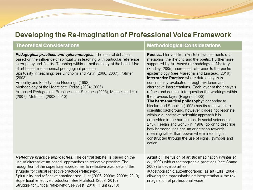 Developing the Re-imagination of Professional Voice Framework Theoretical ConsiderationsMethodological Considerations Pedagogical practices and epistemologies.