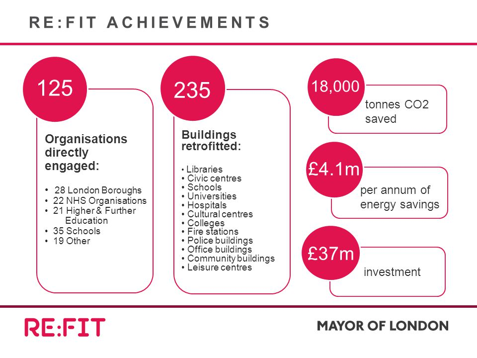 RE:FIT ACHIEVEMENTS 125 Organisations directly engaged: 28 London Boroughs 22 NHS Organisations 21 Higher & Further Education 35 Schools 19 Other 235 Buildings retrofitted: Libraries Civic centres Schools Universities Hospitals Cultural centres Colleges Fire stations Police buildings Office buildings Community buildings Leisure centres £37m £4.1m 18,000 tonnes CO2 saved per annum of energy savings investment