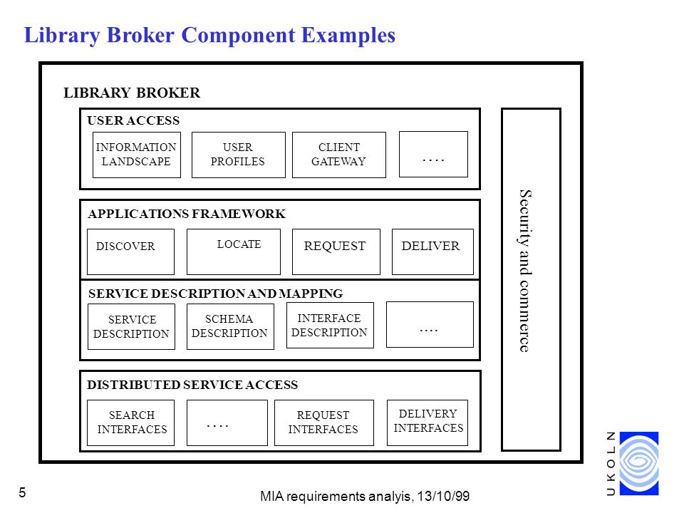 MIA requirements analyis, 13/10/99 5 Library Broker Component Examples SERVICE DESCRIPTION DISTRIBUTED SERVICE ACCESS SEARCH INTERFACES ….
