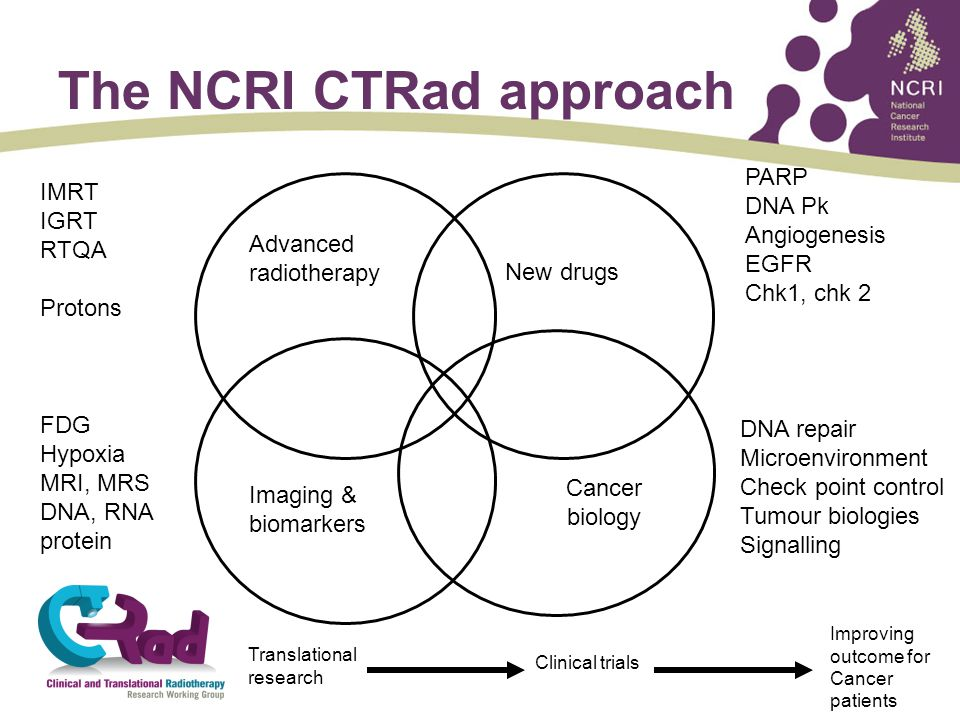The NCRI CTRad approach Advanced radiotherapy IMRT IGRT RTQA Protons Cancer biology DNA repair Microenvironment Check point control Tumour biologies Signalling New drugs PARP DNA Pk Angiogenesis EGFR Chk1, chk 2 Imaging & biomarkers FDG Hypoxia MRI, MRS DNA, RNA protein Translational research Clinical trials Improving outcome for Cancer patients