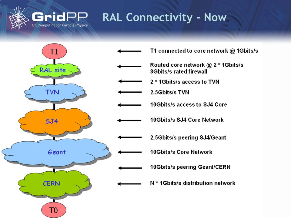 RAL Connectivity - Now