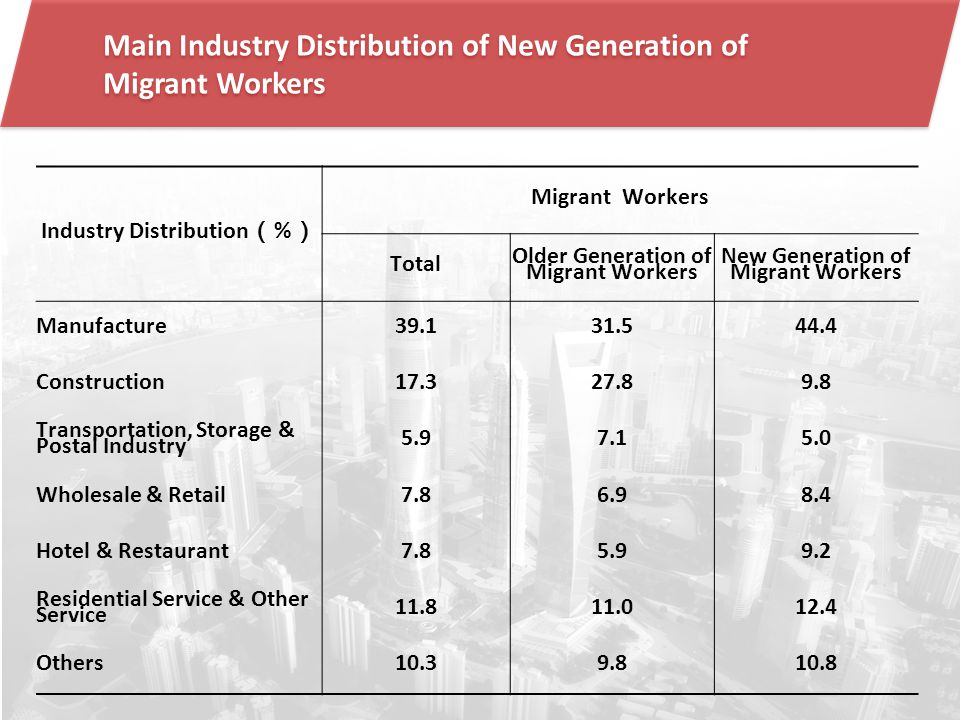Main Industry Distribution of New Generation of Migrant Workers Industry Distribution ( % ) Migrant Workers Total Older Generation of Migrant Workers New Generation of Migrant Workers Manufacture39.131.544.4 Construction17.327.89.8 Transportation, Storage & Postal Industry 5.97.15.0 Wholesale & Retail7.86.98.4 Hotel & Restaurant7.85.99.2 Residential Service & Other Service 11.811.012.4 Others10.39.810.8