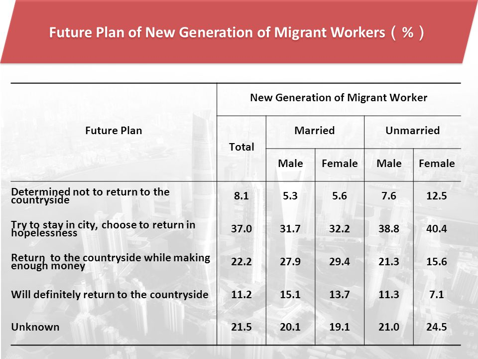 Future Plan of New Generation of Migrant Workers ( % ) Future Plan New Generation of Migrant Worker Total MarriedUnmarried MaleFemaleMaleFemale Determined not to return to the countryside 8.15.35.67.612.5 Try to stay in city, choose to return in hopelessness 37.031.732.238.840.4 Return to the countryside while making enough money 22.227.929.421.315.6 Will definitely return to the countryside11.215.113.711.37.1 Unknown21.520.119.121.024.5