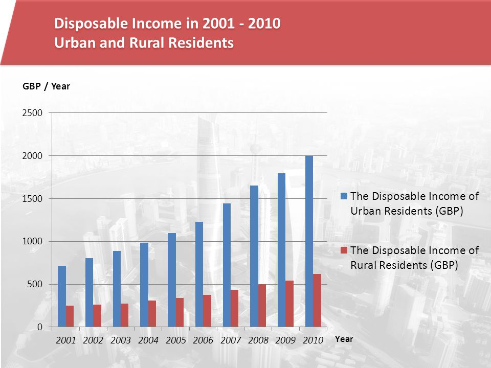 Disposable Income in 2001 - 2010 Urban and Rural Residents Disposable Income in 2001 - 2010 Urban and Rural Residents GBP / Year