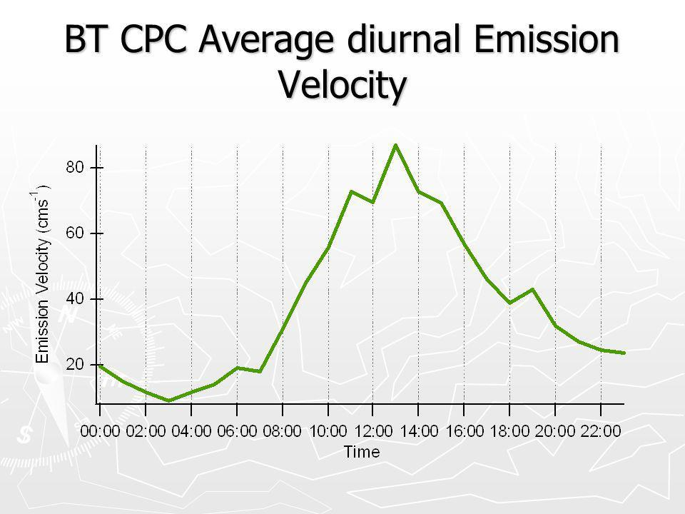 BT CPC Average diurnal Emission Velocity