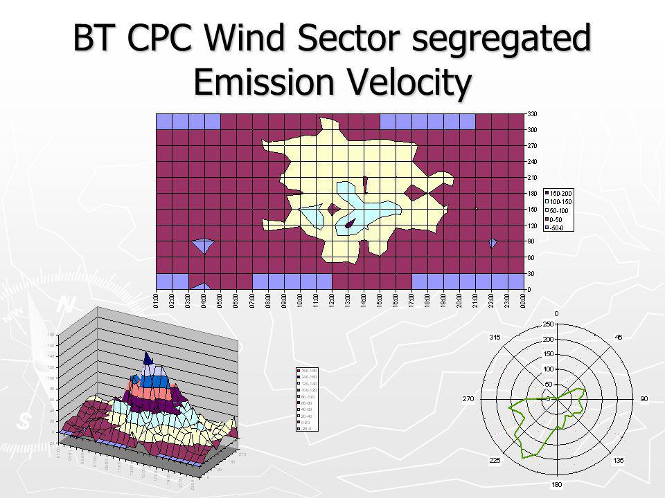 BT CPC Wind Sector segregated Emission Velocity